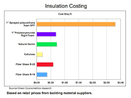Heating And Cooling Does Insulation Pay