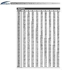Nasm One Rep Max Chart Bench Press 1rm Chart