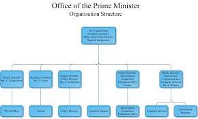 Pmo Office Org Chart Www Bedowntowndaytona Com