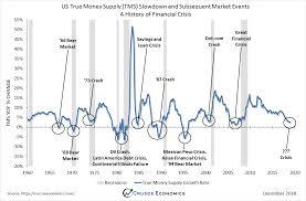 True Money Supply Chart A History Of Financial Crisis Crusoe Economics