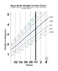 Average Baby Growth Chart Percentile Circumstantial Baby Boy Age And Weight Chart Baby Boy
