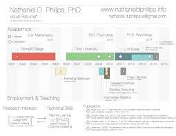 create your own visual resume my new shiny app nathaniel d nathaniel phillips infographic resume