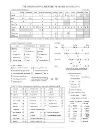 English phonetics — reference table. File Ipa Chart 2018 Pdf Wikimedia Commons