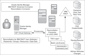 Terrific Oracle Identity Manager Resume 83 For Resume Sample with Oracle  Identity Manager Resume