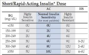 Insulin Sliding Scale Dose Chart Humalog Novolog Sliding Scale 1 201 Regular Insulin Sliding