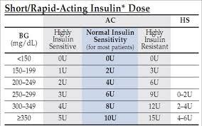 Novolog Sliding Scale 1 201 Regular Insulin Sliding