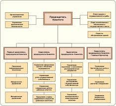 Реферат Основные принципы и порядок управления государственным  2 Основные положения 3 1 Правовое регулирование Все источники права