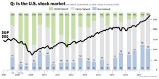 Barron\u0027s Big Money Poll: Managers Cling to Bullish Views - Barron\u0027s