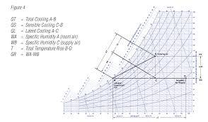 Sensible Cooling Psychrometric Chart Dehumidification And The Psychrometric Chart Application