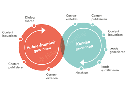 Content Marketing Content Marketing Mit Hilker Consulting Strategie Konzept