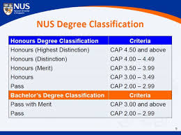 nus raises its ratio of honors degree asp ts educational blog it is to ne noted that several other universities in singapore have also been following the american system including the singapore management university