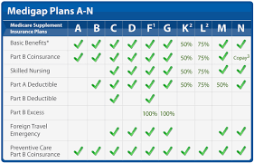 Medicare Supplement Chart Of Plans Medigap Coverage Chart 65medicare Org