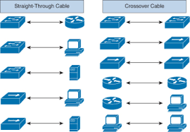 connecting to an ethernet lan > cisco icnd1 foundation learning when to use a straight through cable versus a crossover cable