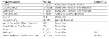 Grain Bin Size Chart Resource Center Detail