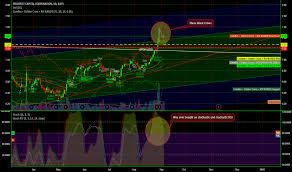 Psec Chart Psec Stock Price And Chart Nasdaq Psec Tradingview
