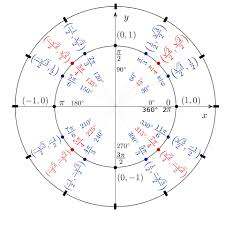 Unit Circle Chart Filled In 3 Expert Tips For Using The Unit Circle