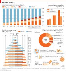 rise of hispanic america hispanics are being the nation s largest minority but inequalities between whites