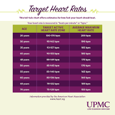 Heart Beats Per Minute Chart What Is A Normal Heart Rate Upmc Healthbeat