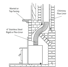 ventless gas fireplace inserts with er install insert cost reviews ventless gas fireplace inserts home depot cost to install insert ontario