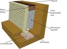Small Picture Gravity Wall Design Home Design Ideas