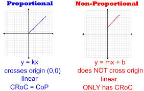 equations tables graphs words proportional vs not proportional