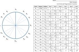 Unit Circle Table Of Values Lamasa Jasonkellyphoto Co