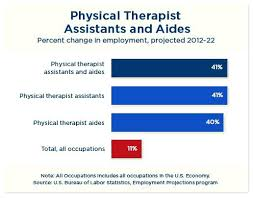 physical therapist aide salary for physical therapy aide resume tutorial pro
