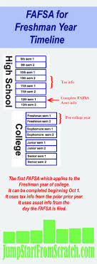 Efc Code Chart 2018 19 51 Best Ace The Act Images In 2019 Act Testing Act Prep