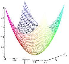 ПОВЕРХНОСТИ ВТОРОГО ПОРЯДКА Эллиптическим параболоидом называется поверхность которая в некоторой прямоугольной системе координат определяется уравнением