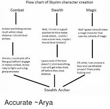 Flow Chart Of Skyrim Character Creation Stealth Combat Magic