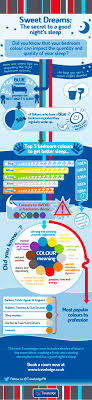 Color For Bedrooms Psychology Bedroom Wall Colour Infographic Travelodge News Travelodge