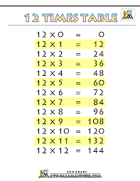 Times Table Chart Up To 12 Times Tables Charts Up To 12 Times Table