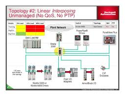 integrated motion on ethernet ip maximizing network performance 1783 Etap2f Wiring Diagram 1783 Etap2f Wiring Diagram #32