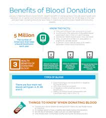 Weight Chart For Giving Blood Health Benefits Of Donating Blood Brms