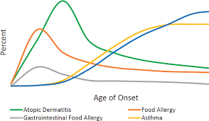 Pollen Food Allergy Chart 5 Potential Genetic And Environmental Determinants Of Food