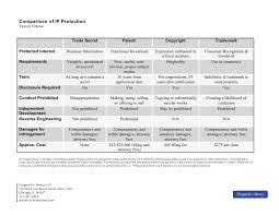 Intellectual Property Comparison Table
