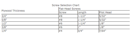 Phillips Head Screw Size Chart How Do I Select The Correct Screw And Use It Properly