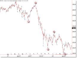 Amazing Similarities In Dow Jones 1937 And Today Marketshadows