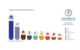 New Report Highlights Economic Cost Of Disasters World