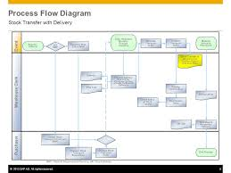 Sap Stock Chart Stock Transfer With Delivery Sap Best Practices 2013 Sap