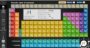 Exploring the Periodic Table   Rock Tumbling Hobby