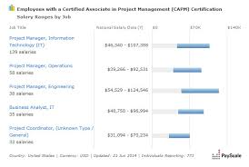 architectural engineering salary range. Capm1 Architectural Engineering Salary Range