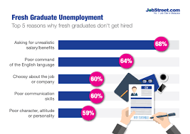 employers fresh graduates have unrealistic expectations top 5 reasons why fresh graduates don t get hired