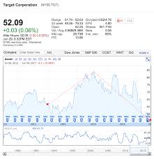 DivGro: Recent Sell: Target Corporation