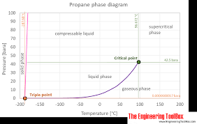 Propane Chart Propane Thermophysical Properties