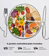Meal Portion Chart An Everyday Guide To Portion Control Sweat