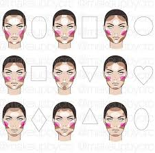 highlight contour blush face chart