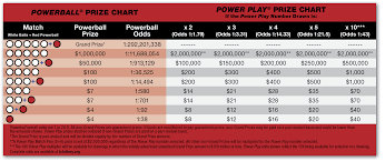Powerball Winning Chart Powerball