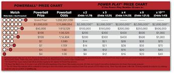 Powerball Chart Powerball