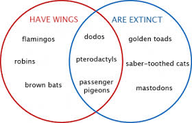 What Is A Venn Diagram Brainstorming Venn Diagrams Latex